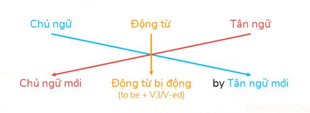 Cách chuyển từ câu chủ động sang câu bị động