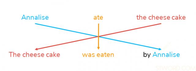 Ví dụ chuyển từ câu chủ động sang câu bị động